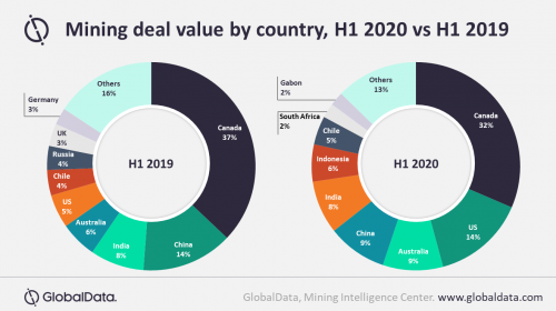 Mining deal value fell by over $18bn in first half of 2020, as COVID-19 disrupts flow of capital, says GlobalData